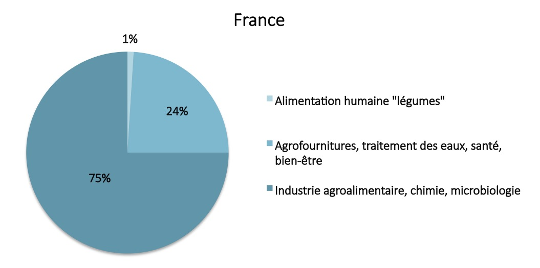 Utilisation des algues en France
